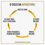 O ciclo da auto-estima
